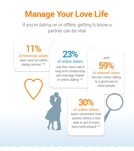 Manage Your Love Life