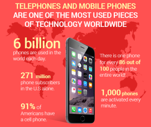 Mobile phones are becoming a necessity for most of the world.