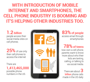 Now that cell phones have access to the internet, it has changed the way people interact with the world.