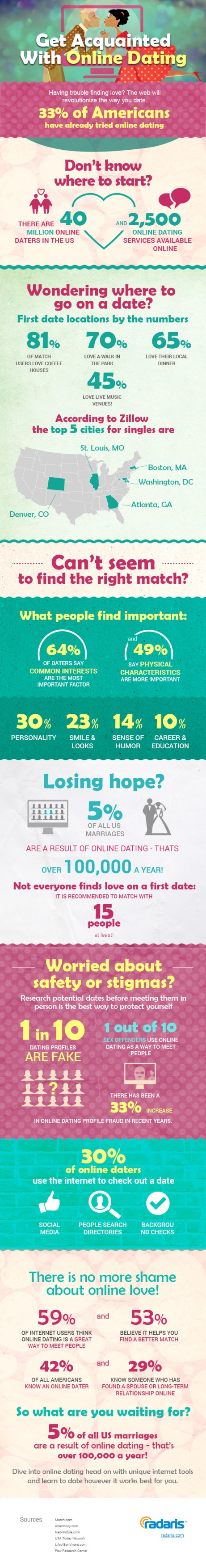 Keep online dating safe and enjoyable by researching a match before a first date using Radaris.com.
