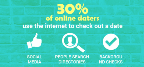 Get Acquainted With Online Dating