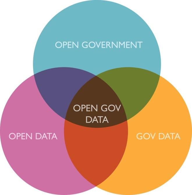 government open data, radaris