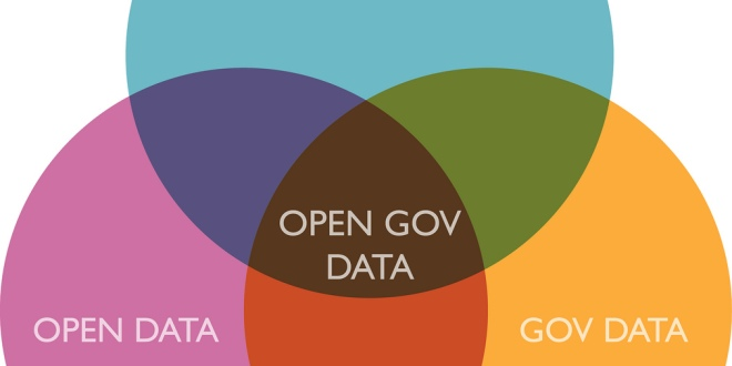 government open data, radaris